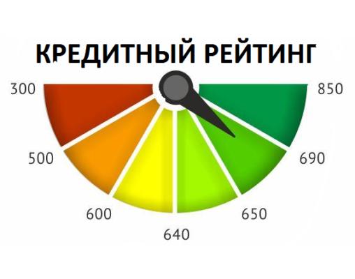 кредитный рейтинг для россиян